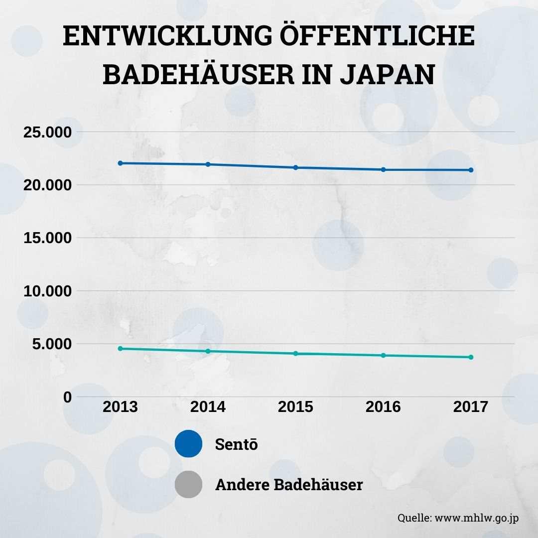 Entwicklung Sento und Badehäsuer Japan