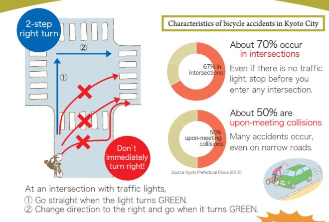 Verkehrsregeln Japan Fahrrad